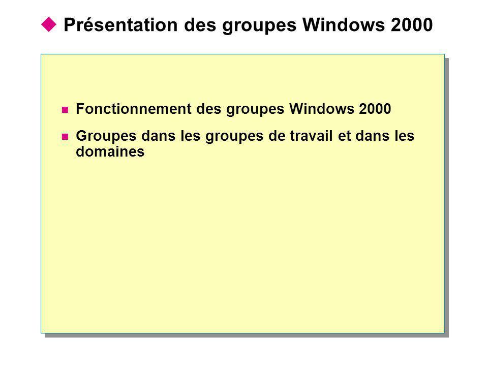 Fonctionnement des groupes Windows 2000 Autorisations Groupe Autorisations Utilisateur Autorisations Utilisateur Autorisations affectées une fois par compte d utilisateur Autorisations affectées une fois par groupe ContreContre Autorisations Utilisateur Les membres d un groupe possèdent les droits et les autorisations accordés au groupe Les utilisateurs peuvent être membres de plusieurs groupes Les groupes et les ordinateurs peuvent également être membres d un groupe