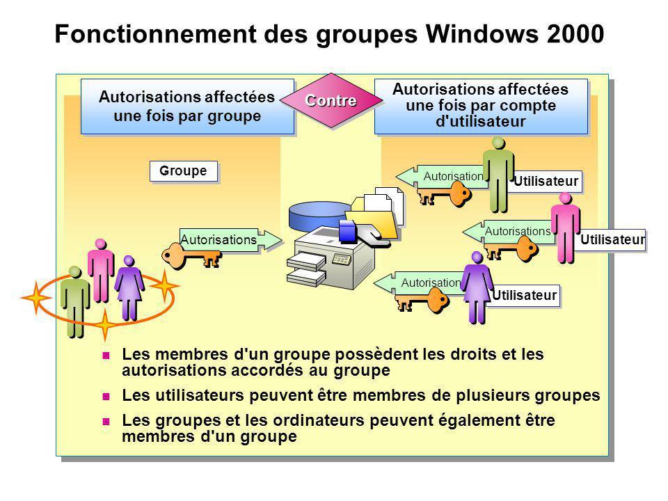 Fonctionnement des groupes Windows 2000 Autorisations Groupe Autorisations Utilisateur Autorisations Utilisateur Autorisations affectées une fois par