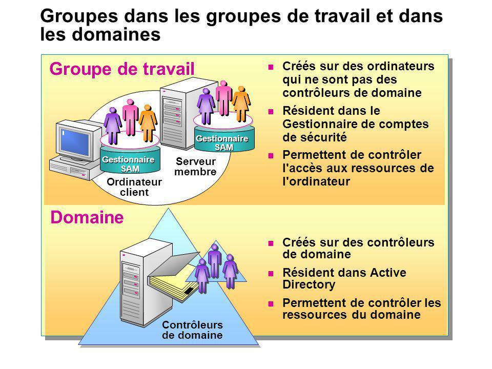 Groupes dans les groupes de travail et dans les domaines Domaine Groupe de travail Créés sur des contrôleurs de domaine Résident dans Active Directory