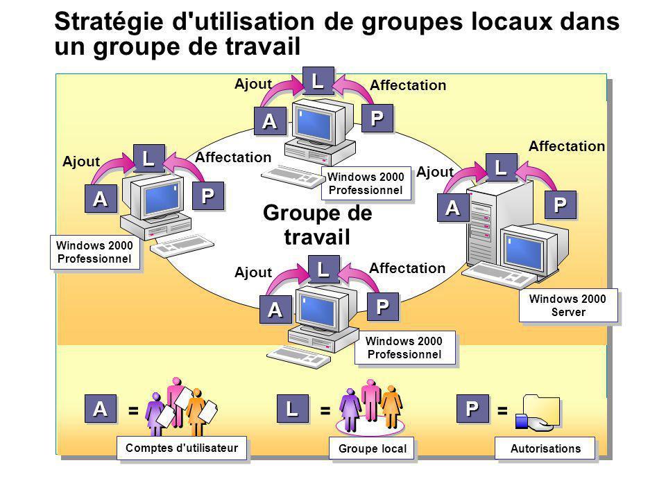 Stratégie d'utilisation de groupes locaux dans un groupe de travail AA Comptes d'utilisateur = PP = Autorisations LL Groupe local = Groupe de travail