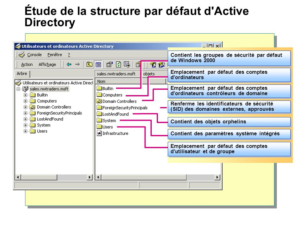 Étude de la structure par défaut d'Active Directory Contient les groupes de sécurité par défaut de Windows 2000 Emplacement par défaut des comptes d'o