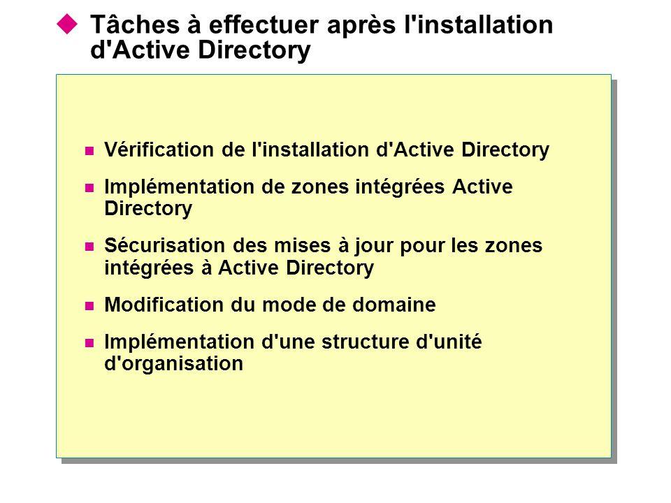 Tâches à effectuer après l installation d Active Directory Vérification de l installation d Active Directory Implémentation de zones intégrées Active Directory Sécurisation des mises à jour pour les zones intégrées à Active Directory Modification du mode de domaine Implémentation d une structure d unité d organisation