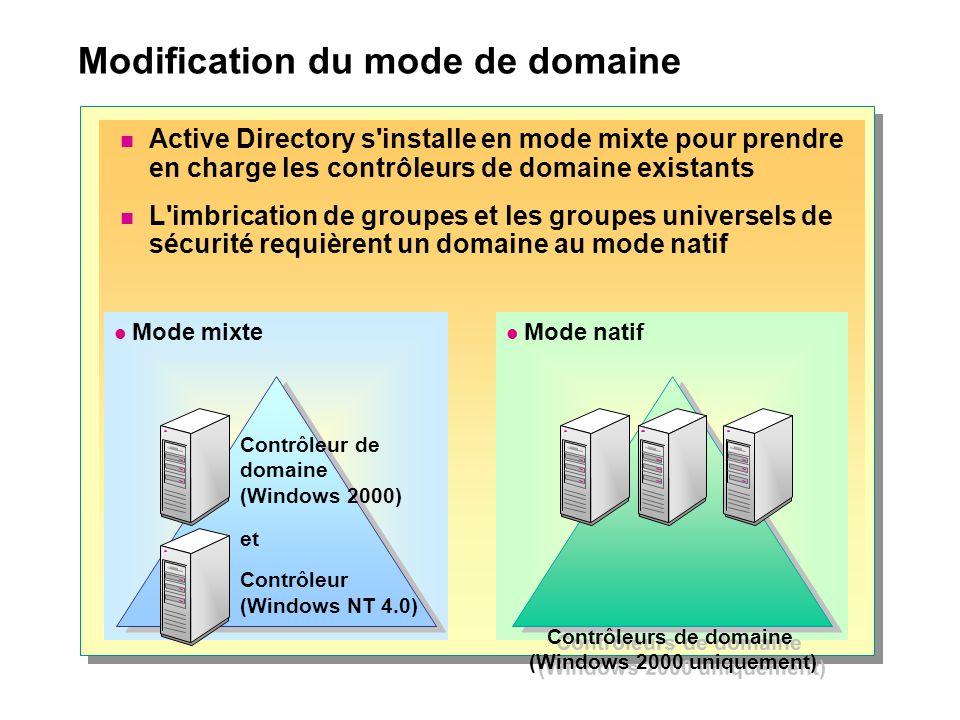 Modification du mode de domaine Mode natif Contrôleurs de domaine (Windows 2000 uniquement) Mode mixte Contrôleur de domaine (Windows 2000) et Contrôleur (Windows NT 4.0) Active Directory s installe en mode mixte pour prendre en charge les contrôleurs de domaine existants L imbrication de groupes et les groupes universels de sécurité requièrent un domaine au mode natif
