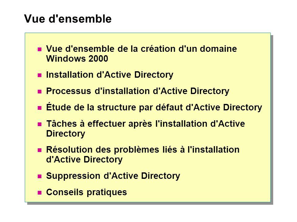 Vue d'ensemble Vue d'ensemble de la création d'un domaine Windows 2000 Installation d'Active Directory Processus d'installation d'Active Directory Étu