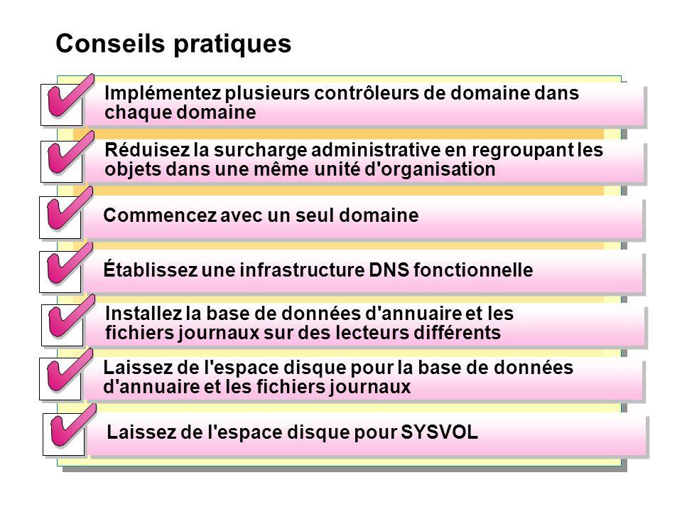 Conseils pratiques Implémentez plusieurs contrôleurs de domaine dans chaque domaine Réduisez la surcharge administrative en regroupant les objets dans une même unité d organisation Établissez une infrastructure DNS fonctionnelle Installez la base de données d annuaire et les fichiers journaux sur des lecteurs différents Laissez de l espace disque pour SYSVOL Laissez de l espace disque pour la base de données d annuaire et les fichiers journaux Commencez avec un seul domaine