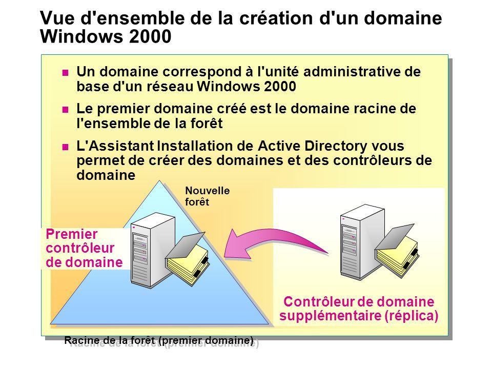 Vue d ensemble de la création d un domaine Windows 2000 Un domaine correspond à l unité administrative de base d un réseau Windows 2000 Le premier domaine créé est le domaine racine de l ensemble de la forêt L Assistant Installation de Active Directory vous permet de créer des domaines et des contrôleurs de domaine Contrôleur de domaine supplémentaire (réplica) Racine de la forêt (premier domaine) Nouvelle forêt Premier contrôleur de domaine