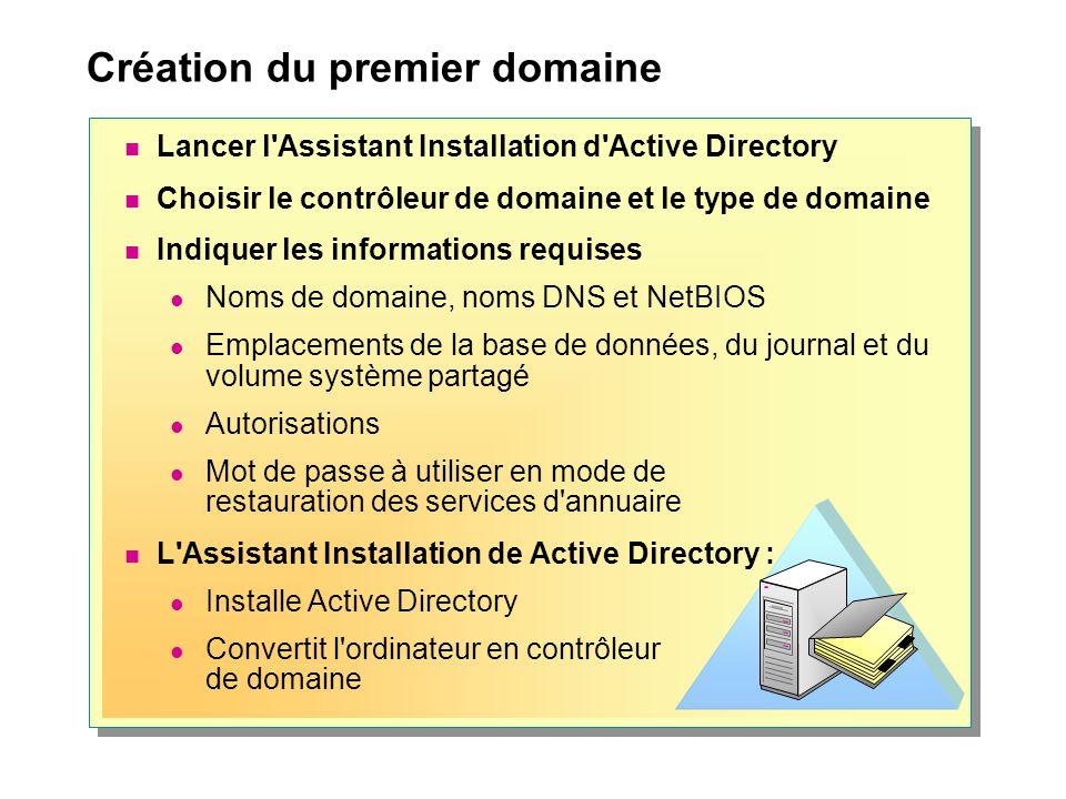 Création du premier domaine Lancer l'Assistant Installation d'Active Directory Choisir le contrôleur de domaine et le type de domaine Indiquer les inf
