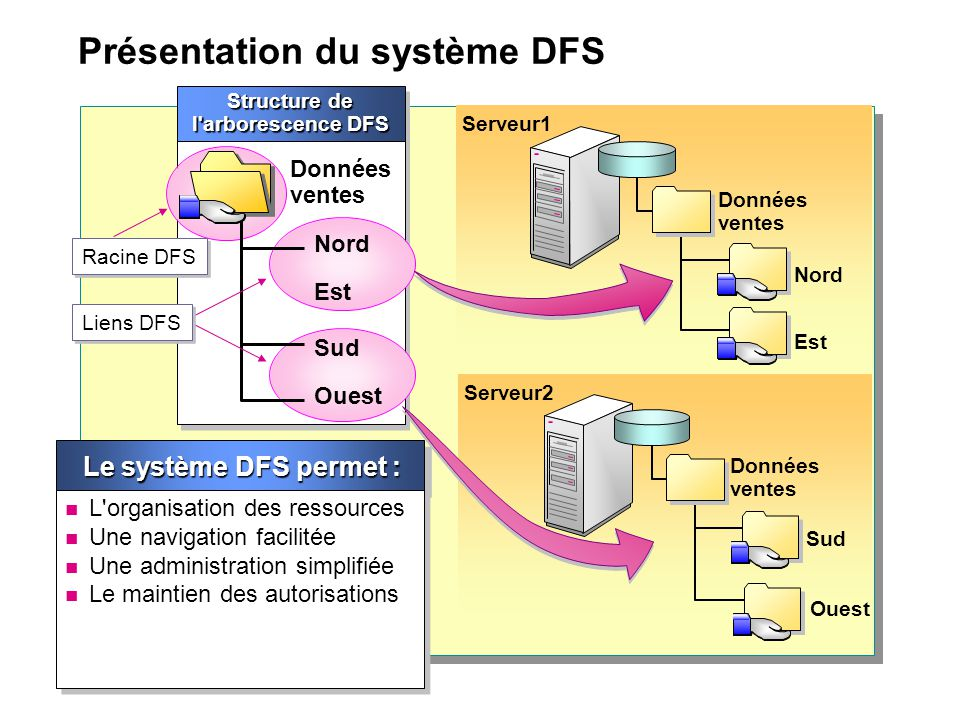 Présentation du système DFS Serveur2 Sud Ouest Données ventes Serveur1 Données ventes Nord Est Structure de l'arborescence DFS Données ventes Nord Est