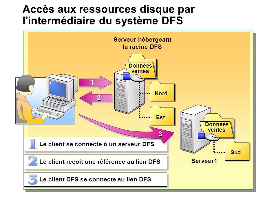 Accès aux ressources disque par l'intermédiaire du système DFS Le client se connecte à un serveur DFS Le client reçoit une référence au lien DFS Le cl