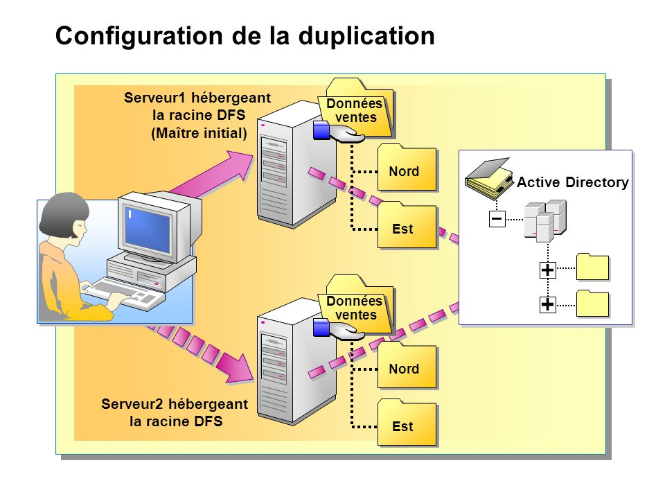 Configuration de la duplication Serveur1 hébergeant la racine DFS (Maître initial) Serveur2 hébergeant la racine DFS Données ventes Données ventes Nord Est Données ventes Données ventes Nord Est Active Directory