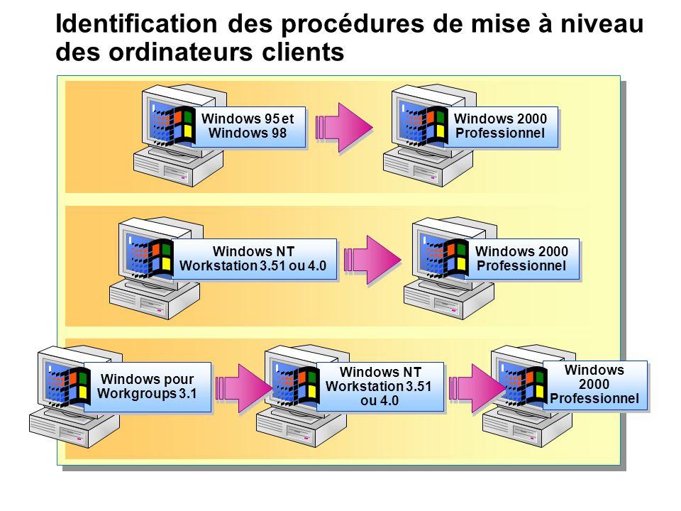 Identification des procédures de mise à niveau des ordinateurs clients Windows 95 et Windows 98 Windows 95 et Windows 98 Windows 2000 Professionnel Wi