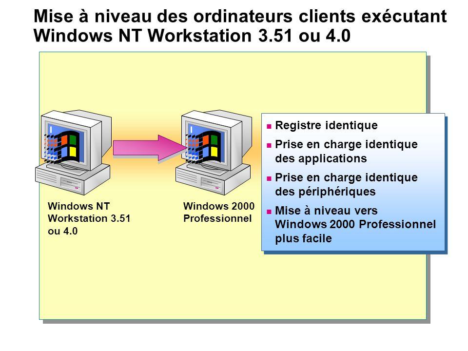 Mise à niveau des ordinateurs clients exécutant Windows NT Workstation 3.51 ou 4.0 Registre identique Prise en charge identique des applications Prise en charge identique des périphériques Mise à niveau vers Windows 2000 Professionnel plus facile Registre identique Prise en charge identique des applications Prise en charge identique des périphériques Mise à niveau vers Windows 2000 Professionnel plus facile Windows NT Workstation 3.51 ou 4.0 Windows 2000 Professionnel