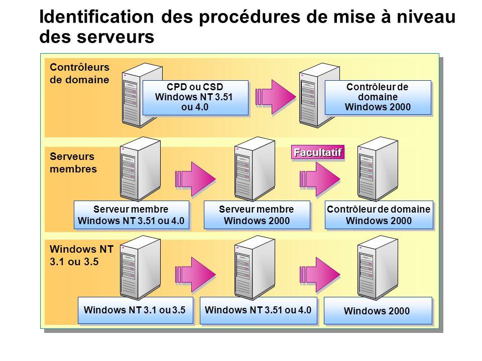 Identification des procédures de mise à niveau des serveurs Contrôleurs de domaine Contrôleur de domaine Windows 2000 Contrôleur de domaine Windows 20