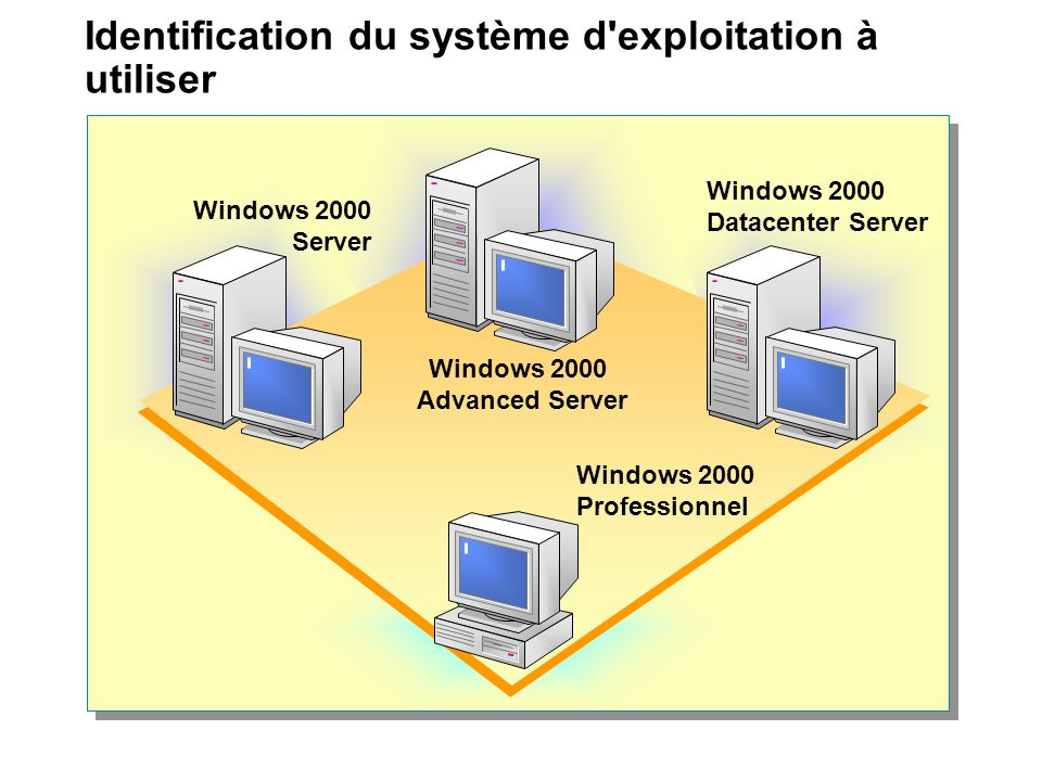 Identification du système d exploitation à utiliser Windows 2000 Professionnel Windows 2000 Advanced Server Windows 2000 Server Windows 2000 Datacenter Server