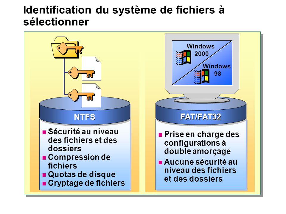 Identification du système de fichiers à sélectionner Sécurité au niveau des fichiers et des dossiers Compression de fichiers Quotas de disque Cryptage de fichiers Sécurité au niveau des fichiers et des dossiers Compression de fichiers Quotas de disque Cryptage de fichiers NTFSNTFS Prise en charge des configurations à double amorçage Aucune sécurité au niveau des fichiers et des dossiers Prise en charge des configurations à double amorçage Aucune sécurité au niveau des fichiers et des dossiers FAT/FAT32FAT/FAT32 Windows 2000 Windows 98