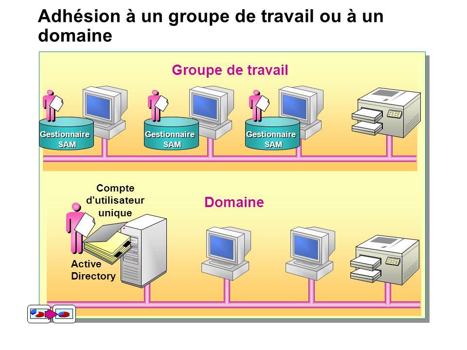 Adhésion à un groupe de travail ou à un domaine Groupe de travail Domaine Gestionnaire SAM Compte d utilisateur unique Active Directory