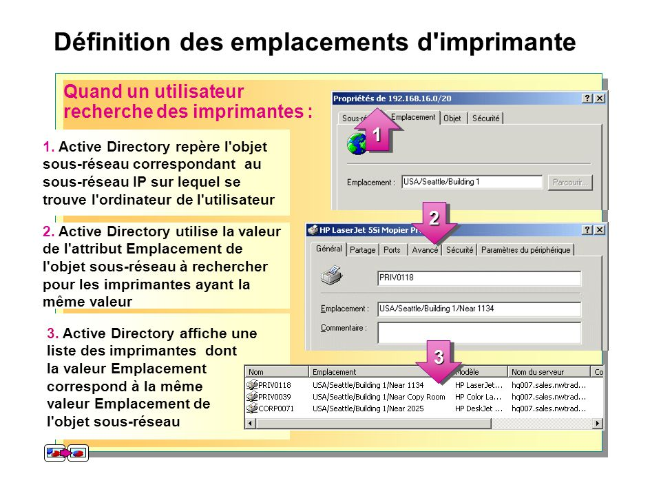 Définition des emplacements d'imprimante Quand un utilisateur recherche des imprimantes : 1. Active Directory repère l'objet sous-réseau correspondant