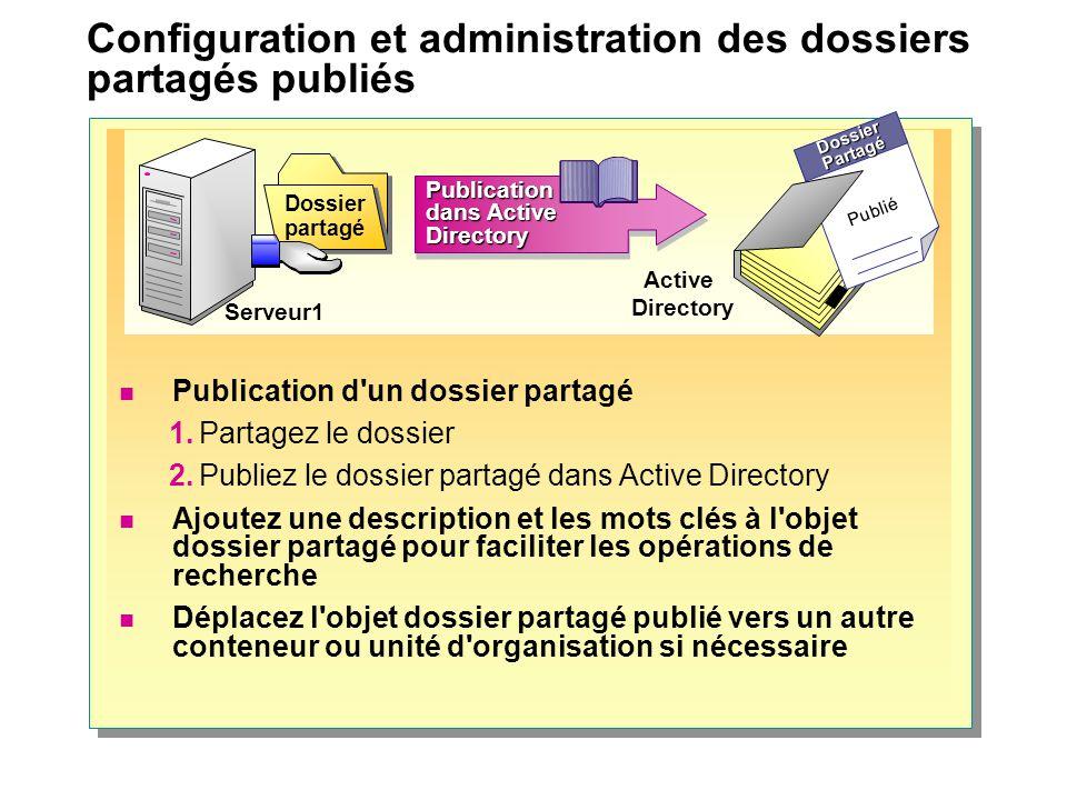Configuration et administration des dossiers partagés publiés DossierPartagé Publié Serveur1 Active Directory Publication dans Active Directory Dossie
