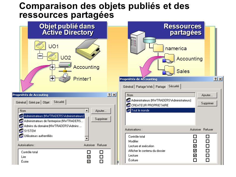 Comparaison des objets publiés et des ressources partagées Objet publié dans Active Directory Active Directory Objet publié dans Active Directory Acti