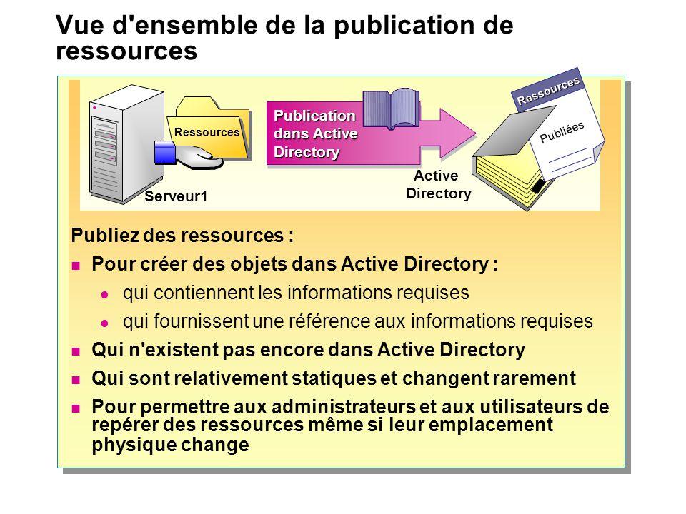Vue d'ensemble de la publication de ressources Publiez des ressources : Pour créer des objets dans Active Directory : qui contiennent les informations