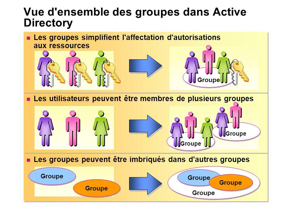 Vue d'ensemble des groupes dans Active Directory Les groupes peuvent être imbriqués dans d'autres groupes Les utilisateurs peuvent être membres de plu