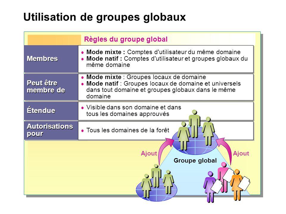Utilisation de groupes globaux Règles du groupe global Peut être membre de MembresMembres ÉtendueÉtendue AutorisationspourAutorisationspour Mode mixte