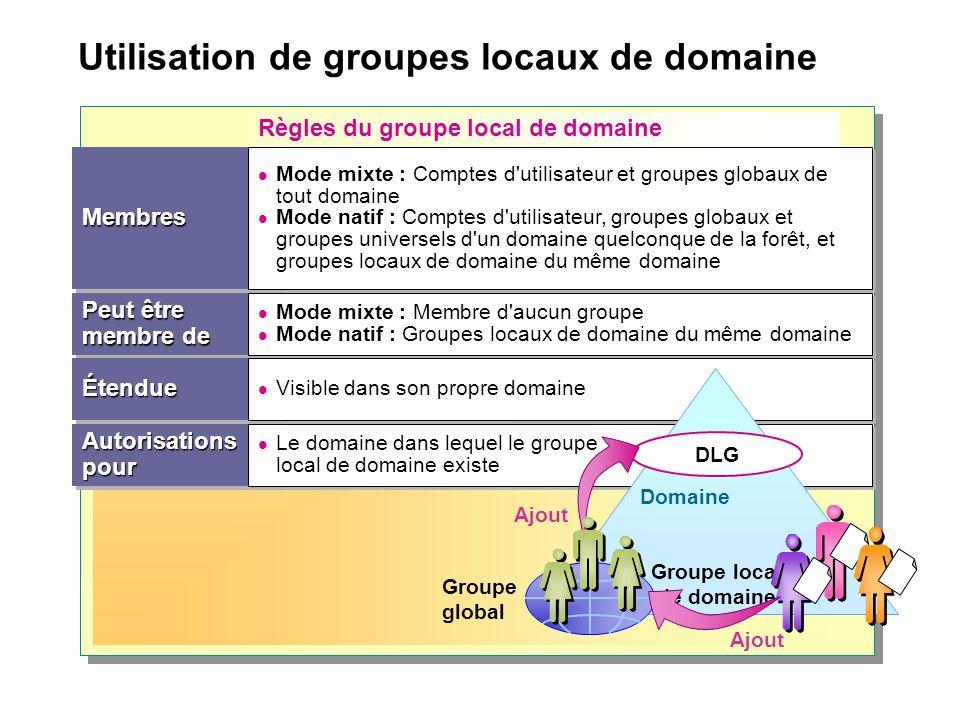 Utilisation de groupes locaux de domaine Règles du groupe local de domaine Peut être membre de MembresMembres ÉtendueÉtendue AutorisationspourAutorisa