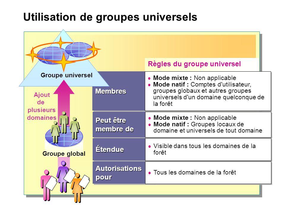 Utilisation de groupes universels Peut être membre de Règles du groupe universel MembresMembres Mode mixte : Non applicable Mode natif : Comptes d'uti
