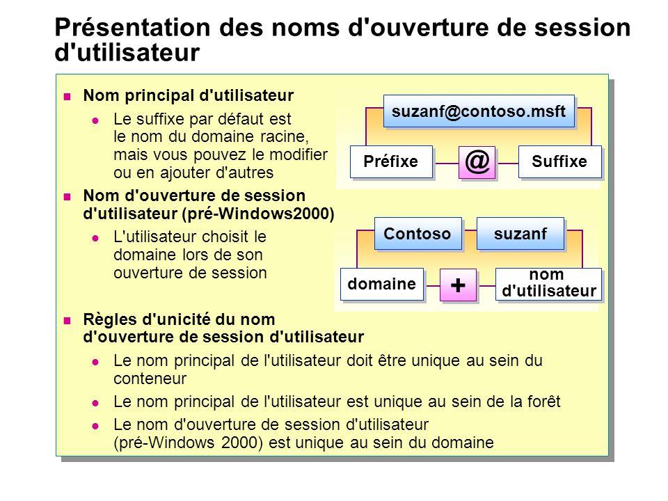 Nom principal d'utilisateur Le suffixe par défaut est le nom du domaine racine, mais vous pouvez le modifier ou en ajouter d'autres Nom d'ouverture de