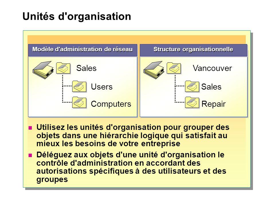 Unités d'organisation Structure organisationnelle Sales Vancouver Repair Users Sales Computers Modèle d'administration de réseau Utilisez les unités d