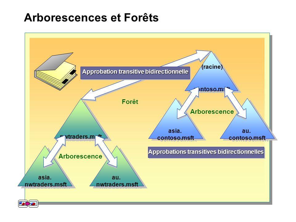 Arborescences et Forêts contoso.msft (racine) au. contoso.msft au. contoso.msft asia. contoso.msft asia. contoso.msft Arborescence Approbations transi