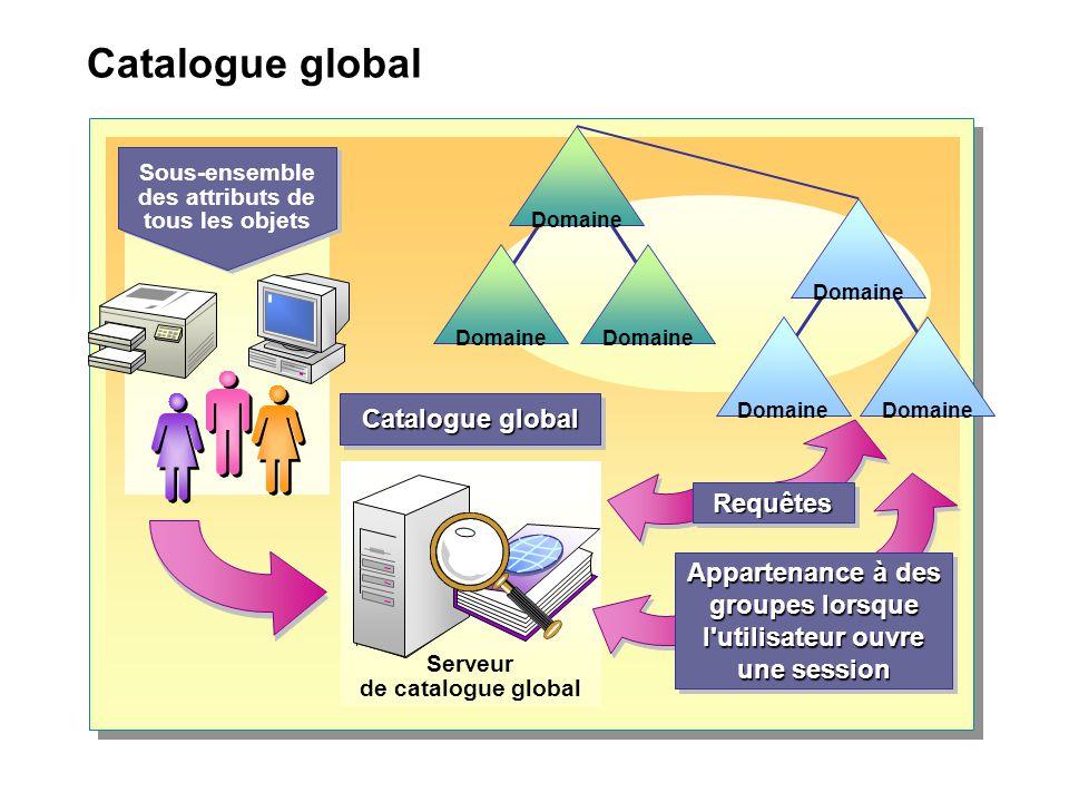 Catalogue global Serveur de catalogue global Catalogue global Sous-ensemble des attributs de tous les objets Domaine RequêtesRequêtes Appartenance à d