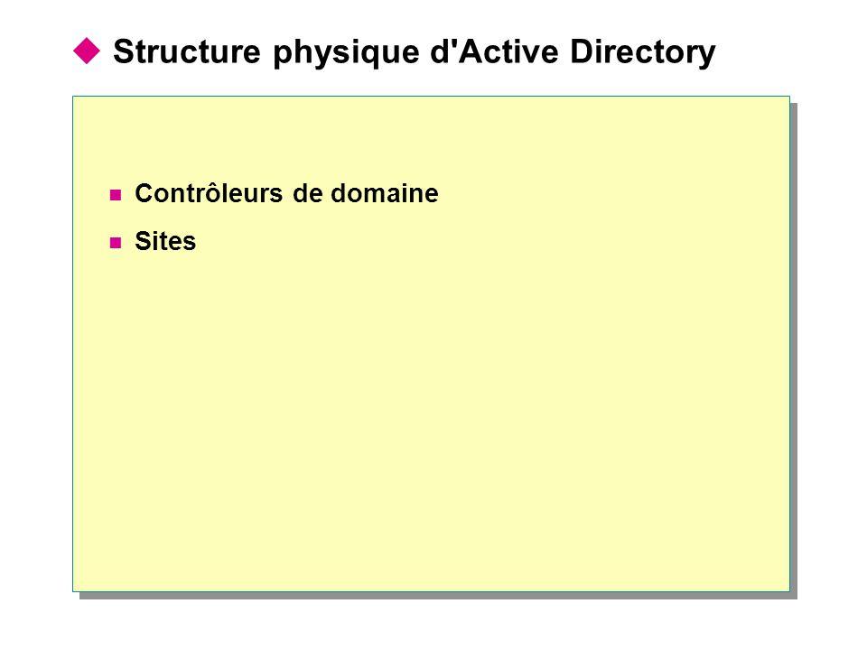 Structure physique d'Active Directory Contrôleurs de domaine Sites