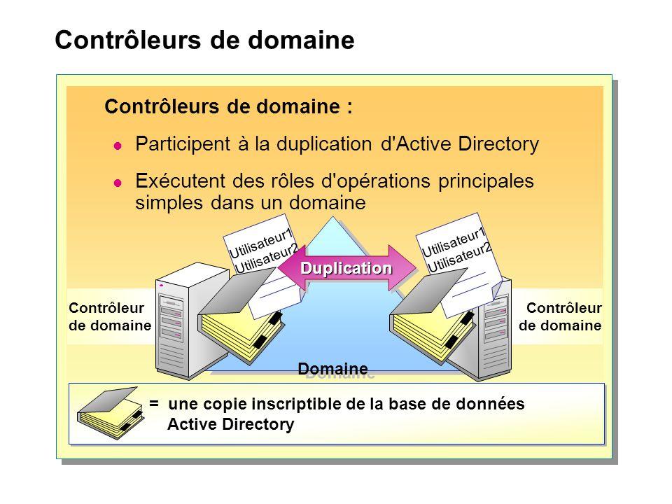 Contrôleurs de domaine Contrôleur de domaine Domaine Utilisateur1 Utilisateur2 Utilisateur1 Utilisateur2 = une copie inscriptible de la base de donnée