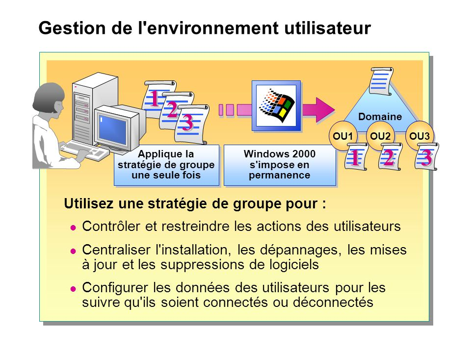 Gestion de l'environnement utilisateur Utilisez une stratégie de groupe pour : Contrôler et restreindre les actions des utilisateurs Centraliser l'ins