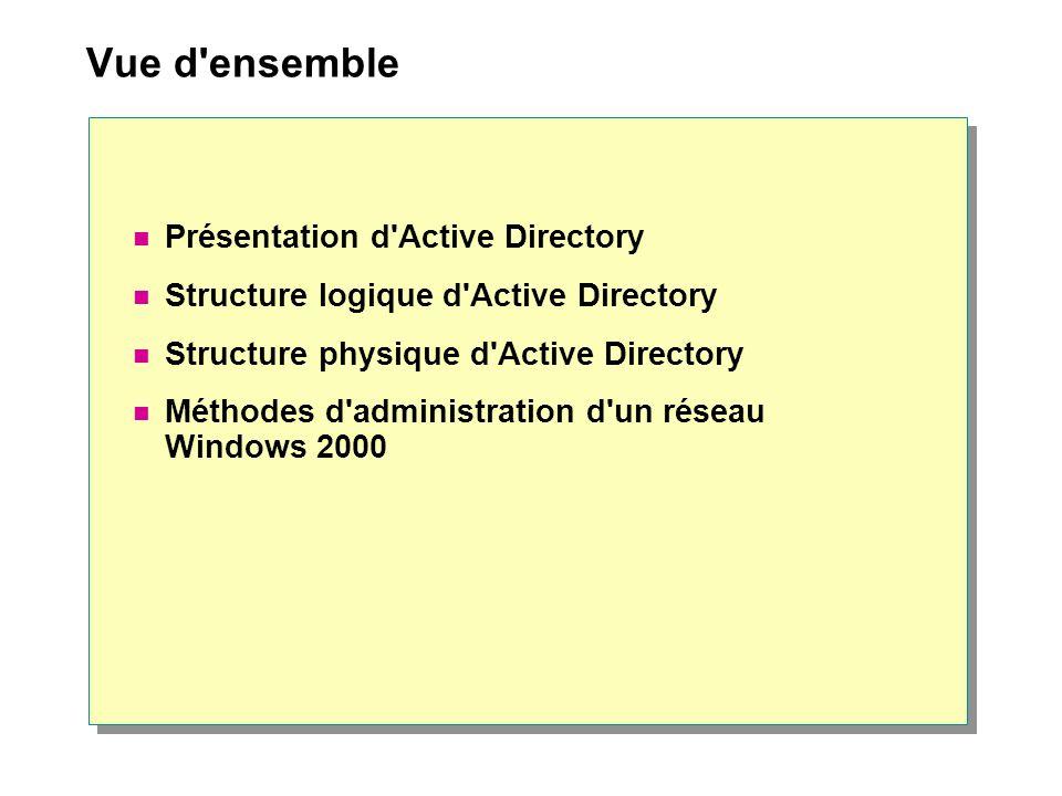 Vue d'ensemble Présentation d'Active Directory Structure logique d'Active Directory Structure physique d'Active Directory Méthodes d'administration d'