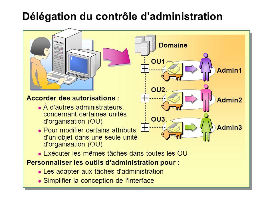 Délégation du contrôle d'administration Accorder des autorisations : À d'autres administrateurs, concernant certaines unités d'organisation (OU) Pour