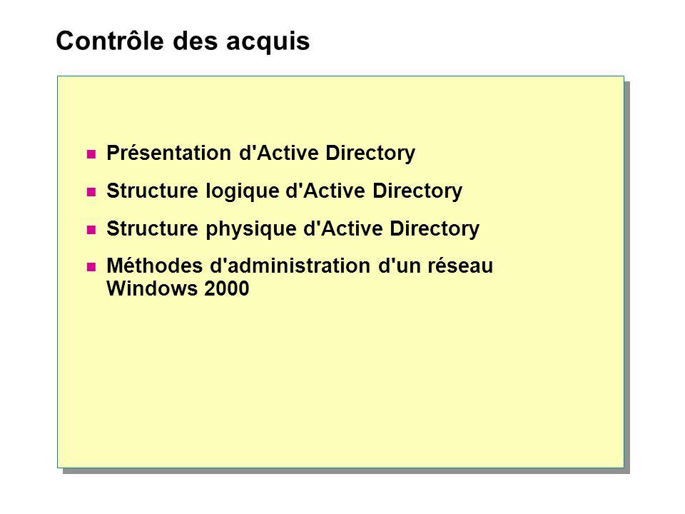 Contrôle des acquis Présentation d'Active Directory Structure logique d'Active Directory Structure physique d'Active Directory Méthodes d'administrati