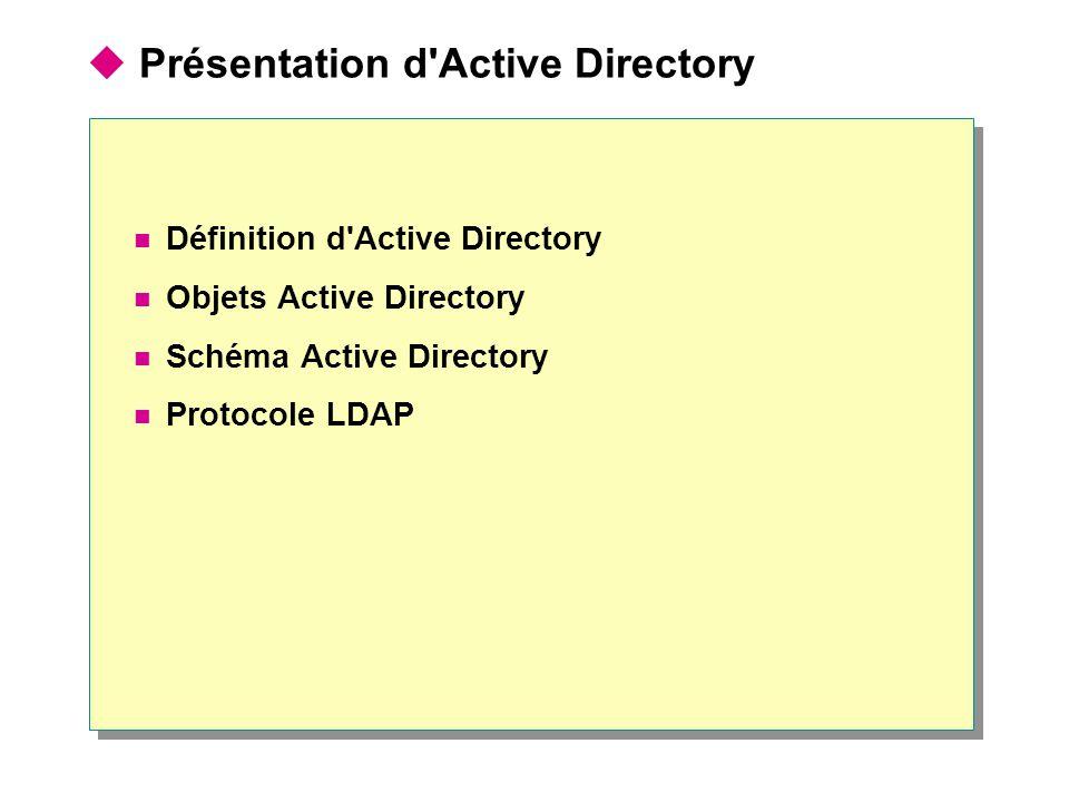Présentation d'Active Directory Définition d'Active Directory Objets Active Directory Schéma Active Directory Protocole LDAP