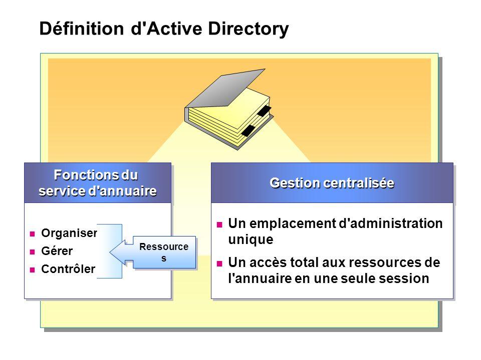 Définition d'Active Directory Fonctions du service d'annuaire Organiser Gérer Contrôler Organiser Gérer Contrôler Ressource s Gestion centralisée Un e
