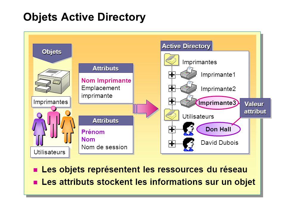 Objets Active Directory Les objets représentent les ressources du réseau Les attributs stockent les informations sur un objet AttributsAttributs Préno