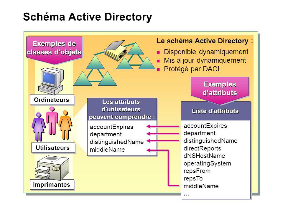 Schéma Active Directory Exemples de classes d'objets Exemples de classes d'objets Imprimantes Ordinateurs Utilisateurs Les attributs d'utilisateurs pe