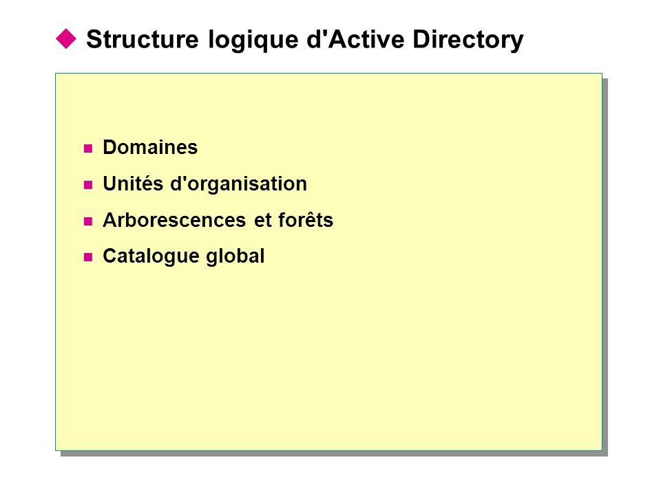 Structure logique d'Active Directory Domaines Unités d'organisation Arborescences et forêts Catalogue global