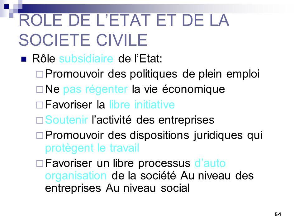 54 ROLE DE LETAT ET DE LA SOCIETE CIVILE Rôle subsidiaire de lEtat: Promouvoir des politiques de plein emploi Ne pas régenter la vie économique Favori