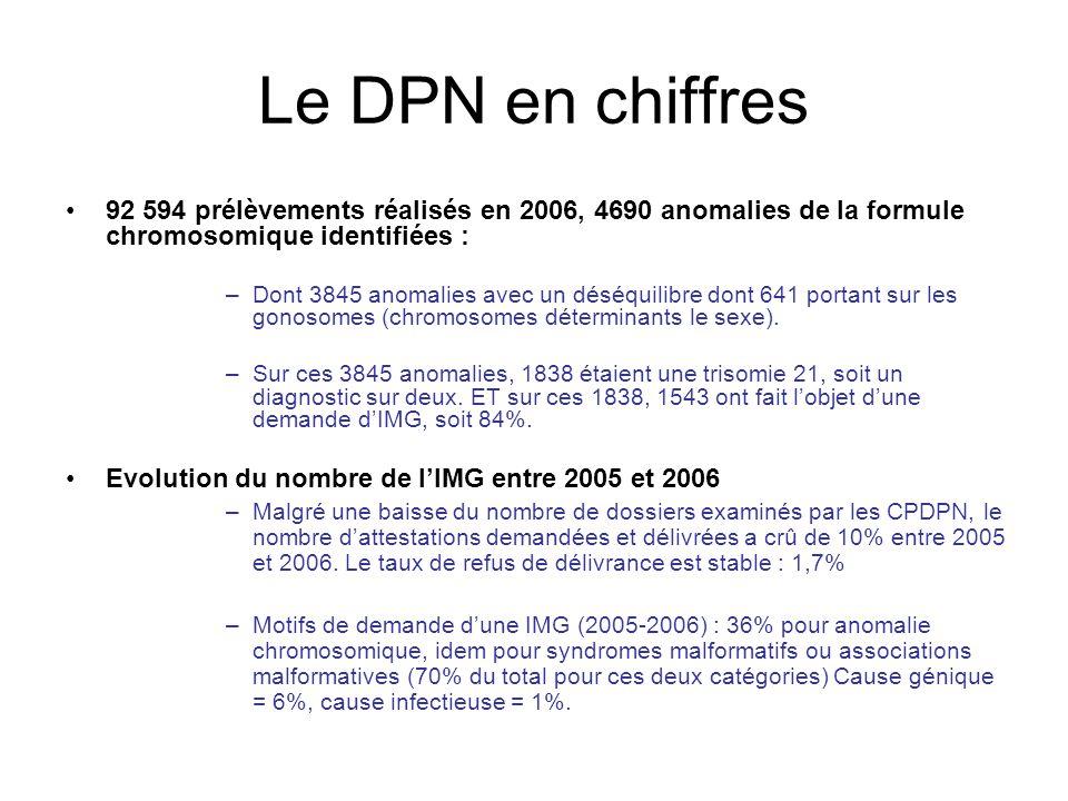 Le DPN en chiffres 92 594 prélèvements réalisés en 2006, 4690 anomalies de la formule chromosomique identifiées : –Dont 3845 anomalies avec un déséqui