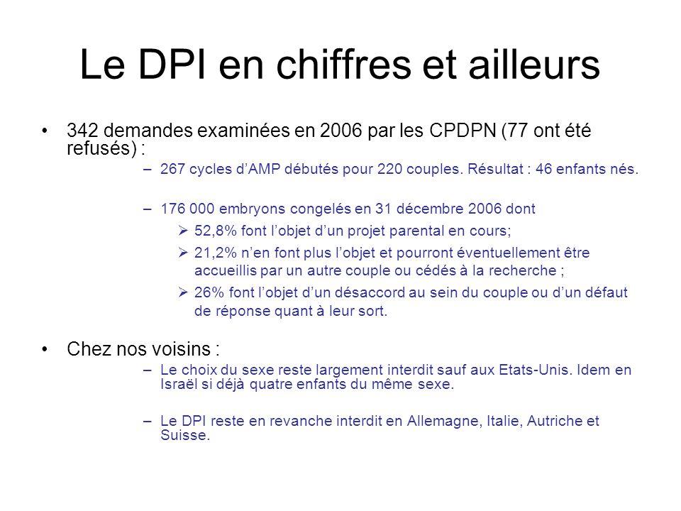 Le DPI en chiffres et ailleurs 342 demandes examinées en 2006 par les CPDPN (77 ont été refusés) : –267 cycles dAMP débutés pour 220 couples. Résultat