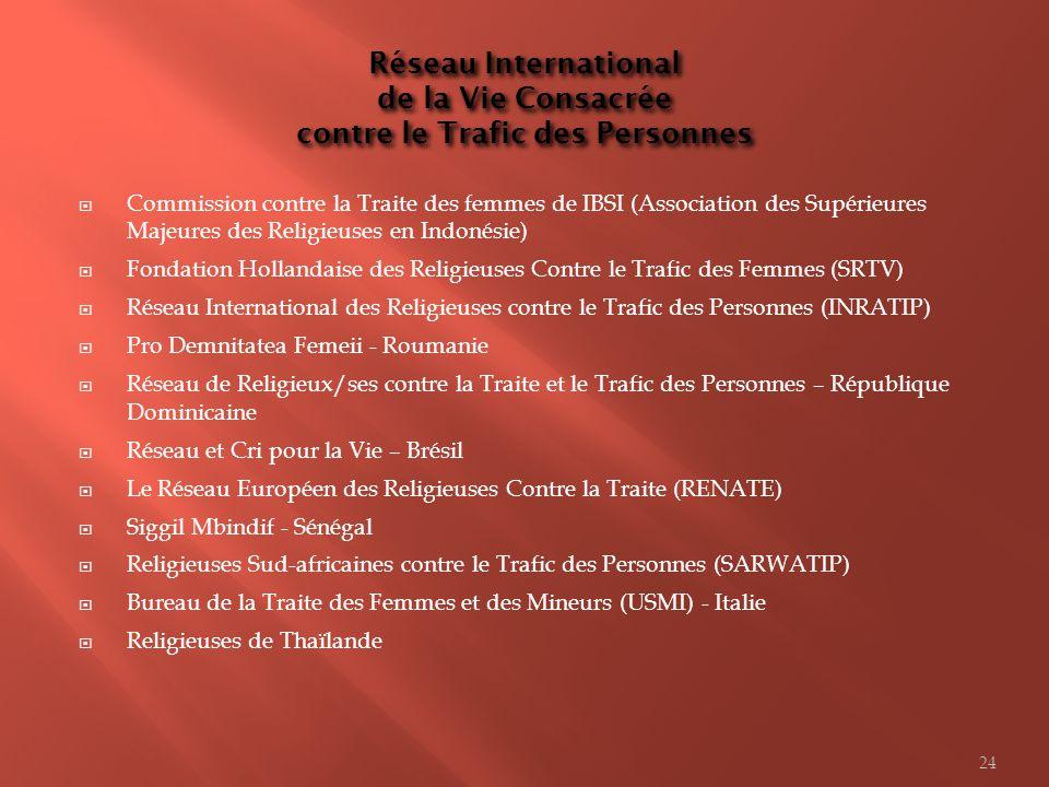Réseau International de la Vie Consacrée contre le Trafic des Personnes Commission contre la Traite des femmes de IBSI (Association des Supérieures Ma