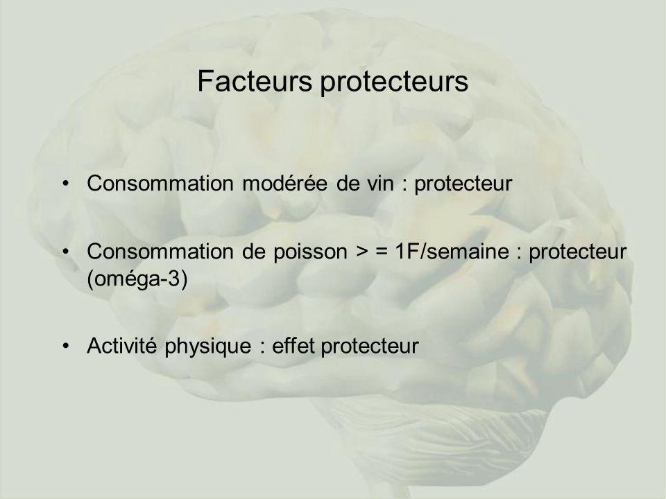 Facteurs protecteurs Consommation modérée de vin : protecteur Consommation de poisson > = 1F/semaine : protecteur (oméga-3) Activité physique : effet