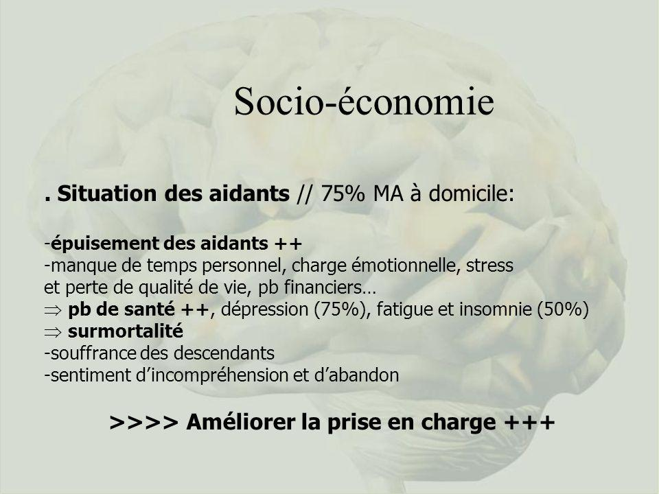 Socio-économie. Situation des aidants // 75% MA à domicile: -épuisement des aidants ++ -manque de temps personnel, charge émotionnelle, stress et pert