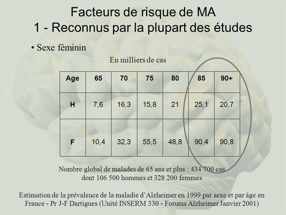 Facteurs de risque de MA 1 - Reconnus par la plupart des études Sexe féminin 90,890,448,855,532,310,4F 20,725,12115,816,37,6H 90+8580757065Age En mill